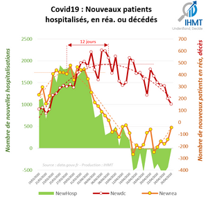 Covid19 : Nouveaux patients hospitalisés, en réa. ou décédés