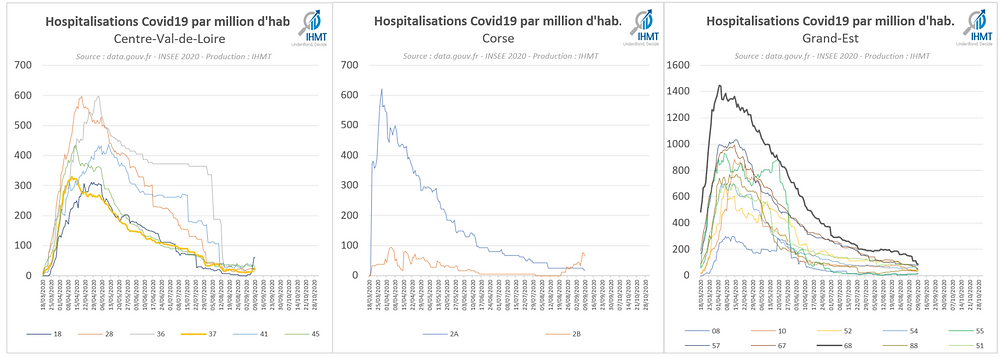 Hospitalisations Covid19 par million d'habitants, Centre Val de Loire, Corse, Grand-Est