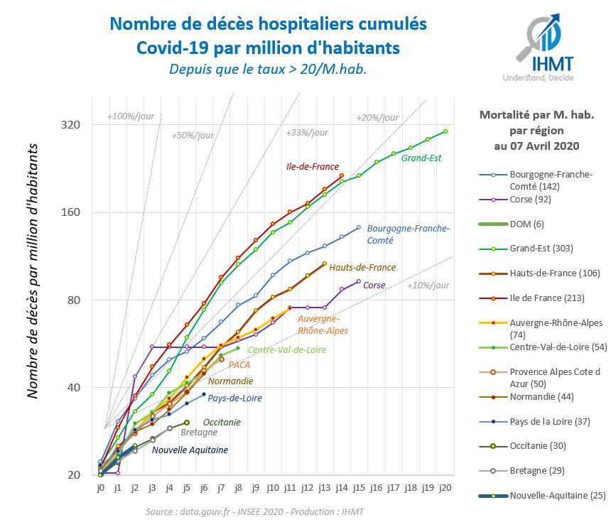Nombre de décès hospitaliers cumulés Covid-19 par million d'habitants Depuis que le taux > 20/M.hab.