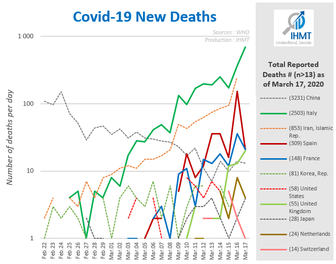 Graph, death, day, countries, who, ihmt