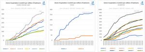 Décès hospitaliers par million d'habitants Centre Val de Loire, Corse, Grand-Est
