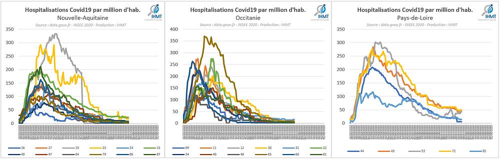 Hospitalisations Covid19 par million d'habitants, Nouvelle Aquitaine, Occitanie, Pays de Loire