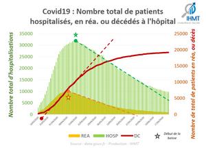Covid19 : Nombre total de patients hospitalisés, en réa. ou décédés à l'hôpital