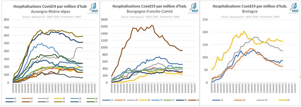 Hospitalisations Covid19 par million d'habitants, Auvergne Rhône Alpes, Bourgogne Franche Comté, Bretagne