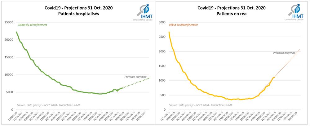 Covid19 - Objectif 15 Juillet 2020 - Projection de patients hospitalisés et en Réanimation