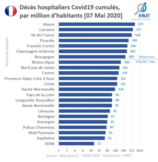 Décès hospitaliers Covid19 cumulés, par million d'habitants