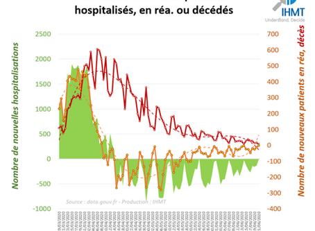 21/06/2020 : Bilan Covid19 et projections du nombre de patients