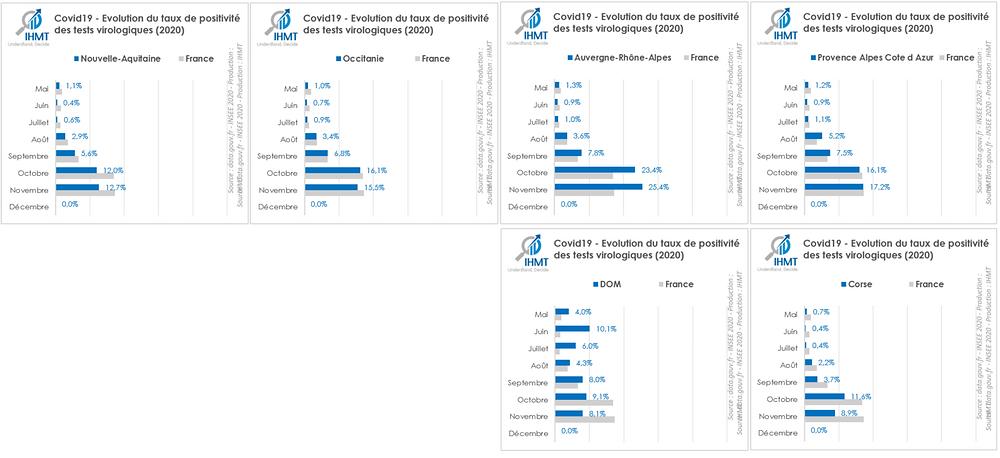 Covid19 : Evolution du taux de positivité des tests virologiques par région (Moitié Sud, France, 2020)
