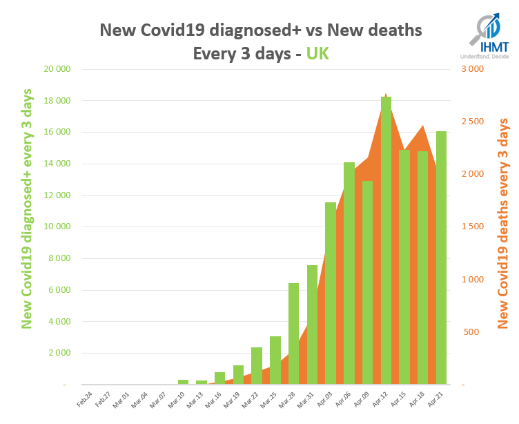 New Covid19 diagnosed+ vs New deaths Every 3 days - The UK
