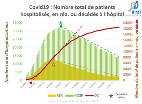 01/06/2020 : Bilan Covid19 et projections du nombre de patients
