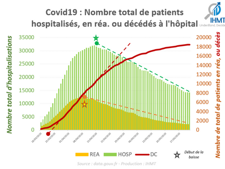 01/06/2020 : Bilan Covid19 et projections du nombre de patients
