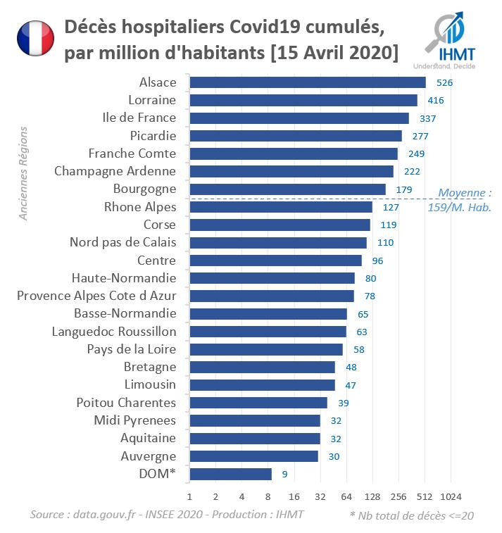 Décès hospitaliers Covid19 cumulés, par million d'habitants [15 Avril 2020]