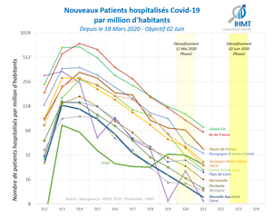 Incidence de patients hospitalisés Covid19, par million d'habitants - Objectif 02 Juin 2020