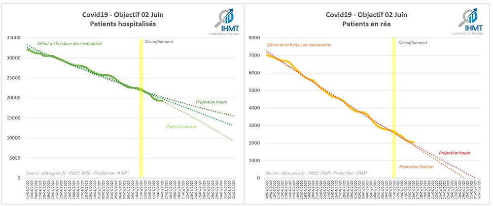 Covid19 - Objectif 11 Mai 2020 - Projection de patients hospitalisés et en Réanimation