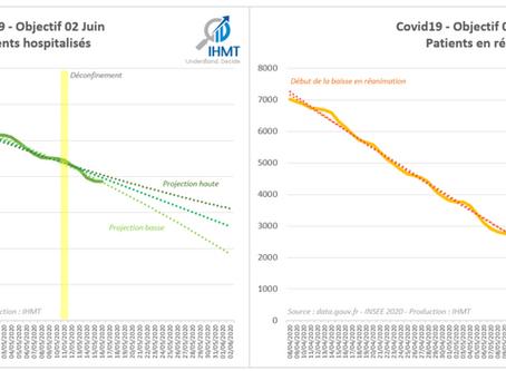 17/05/2020 : Bilan Covid19 et projections du nombre de patients