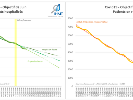 17/05/2020 : Bilan Covid19 et projections du nombre de patients