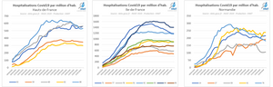 Hospitalisations Covid19 par million d'habitants, Hauts de France, Ile de France, Normandie