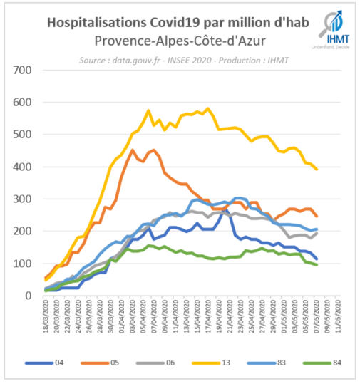 Hospitalisations Covid19 par million d'habitants, Provence Alpes Côte d'Azur