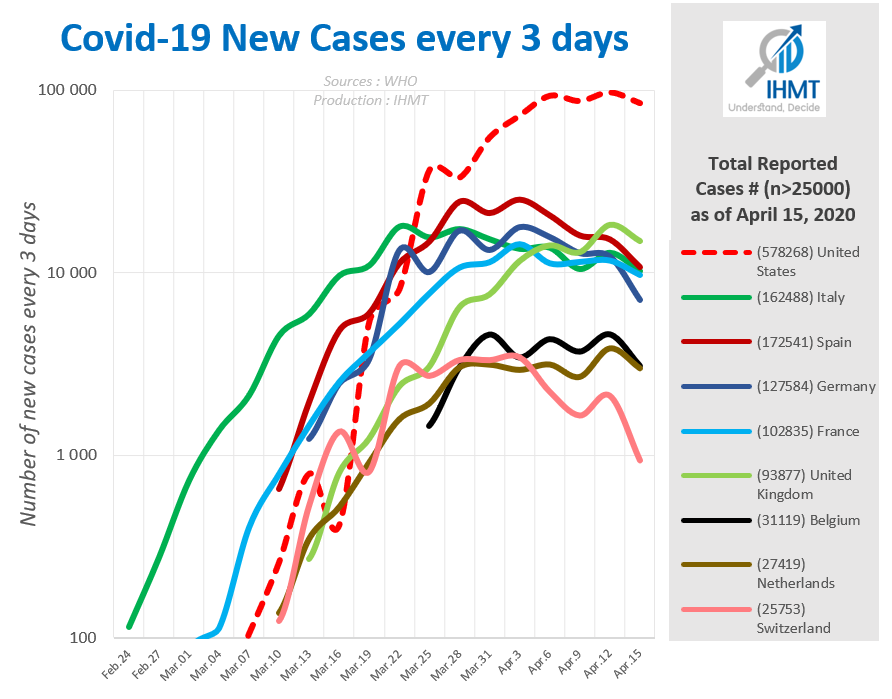 Covid19 new cases every 3 days