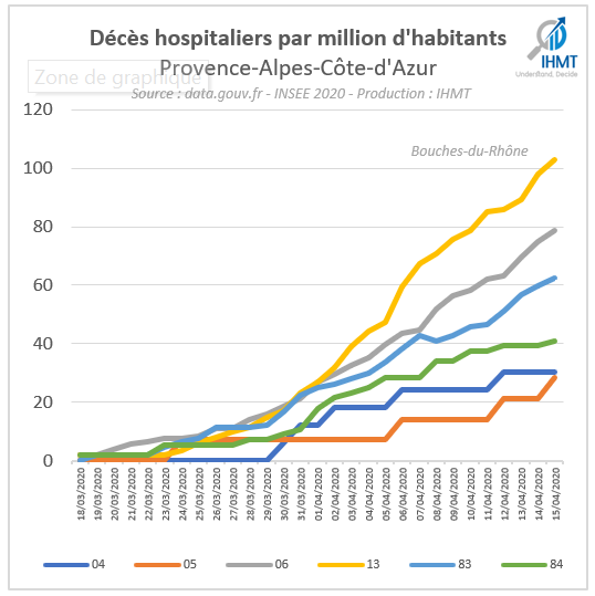 Décès hospitaliers par million d'habitants Provence Alpes Côte d'Azur