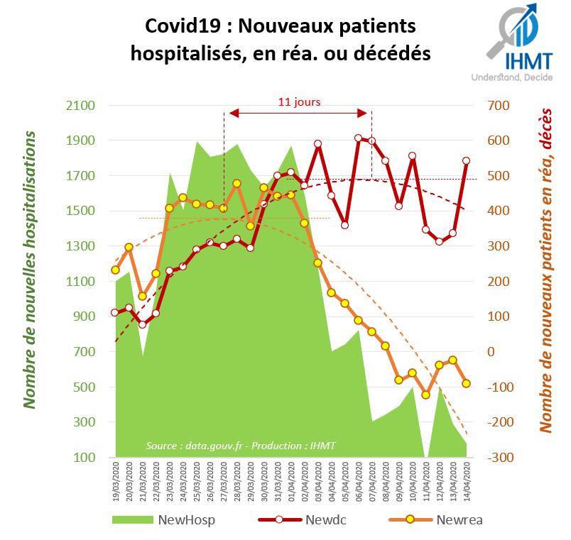 Covid19: Nouveaux Patients hospitalisés, en réa ou décédés