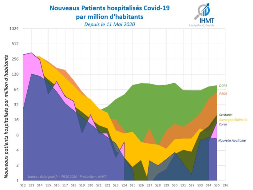 Incidence de patients hospitalisés Covid19, par million d'habitants - Objectif 02 Juin 2020