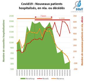 Covid19 : nouveaux patients hospitalisés, en réanimation ou décédés