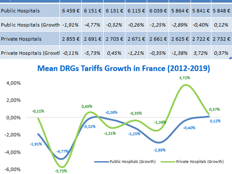 2019 New French DRGs Tariffs