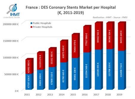 France : Drug Eluting Stents (DES) market
