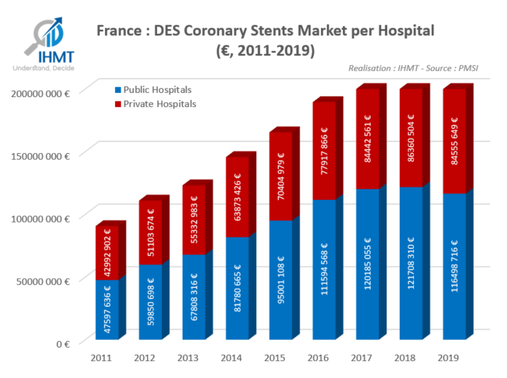 Evolution of the Drug Eluting Stents (DES) market revenue over the past 9 years (2011-2019) with a split public and private hospitals