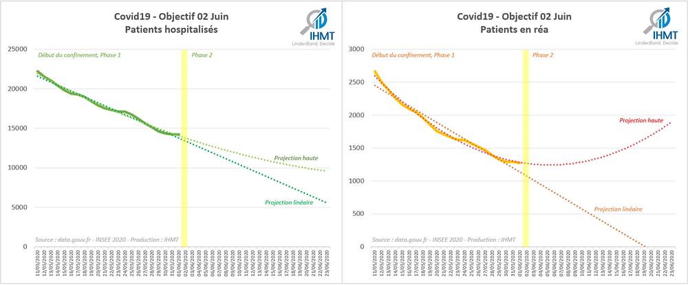 Covid19 - Objectif 02 Juin 2020 - Projection de patients hospitalisés et en Réanimation