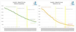 Covid19 - Objectif 22 Juin 2020 - Projection de patients hospitalisés et en Réanimation