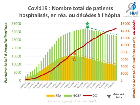 France 28/04/2020 : Bilan Covid19 à l'hôpital, par région, par département