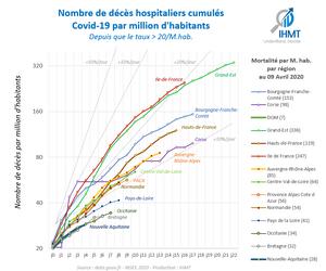 Nombre de décès hospitaliers cumulés Covid19 par million d'habitants, depuis que le taux >20/M. Habitants