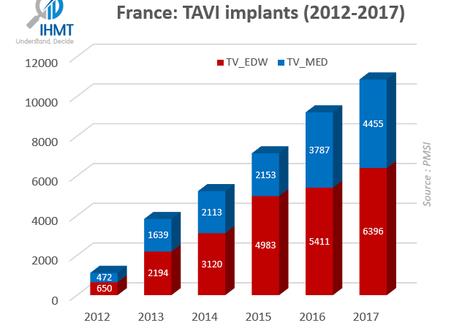 France : TAVI Market