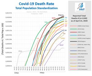 Covid19 Death Rate per inhabitant