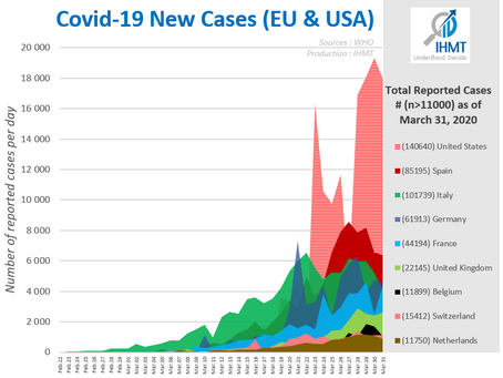 Covid19 situation as of March 31, 2020