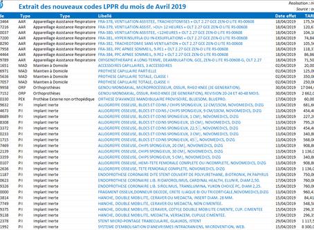 France : LPPR : Nouveaux codes / Évolutions tarifaires / Suppressions - Avril 2019