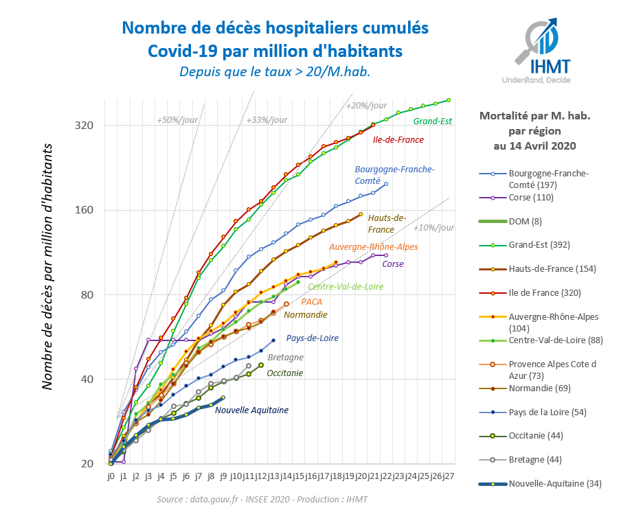 Décès hospitaliers Covid19 cumulés, par million d'habitants, depuis que le taux > 20/ Million d'habitants