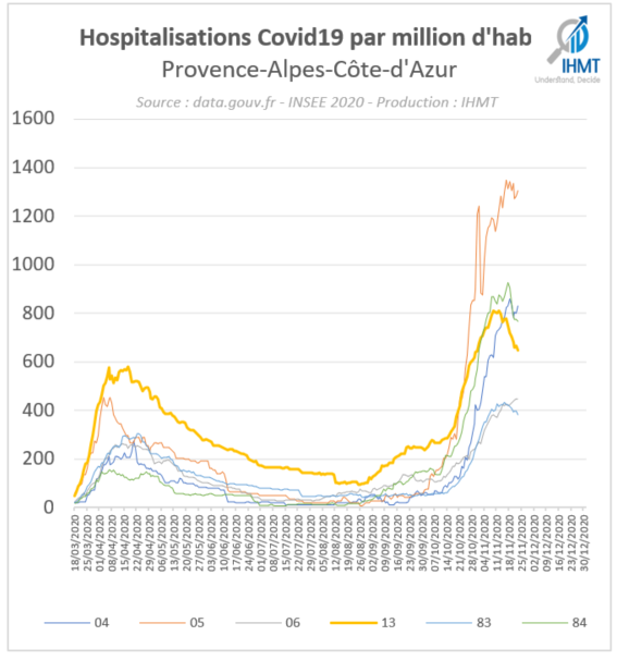 Hospitalisations Covid19 par million d'habitants, Provence Alpes Côte d'Azur