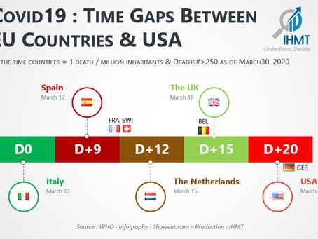Covid19 : Time Gaps Between EU Countries & USA