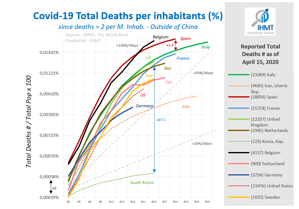 Covid19 Death Rate per inhabitant since Deaths >2/M.inh