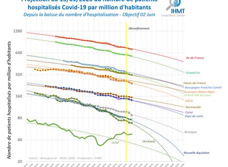 13/05/2020 : Projection du nombre de patients Covid19 hospitalisés / en réa au 02 Juin 2020