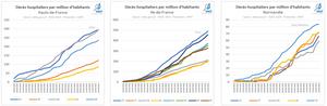 Décès hospitaliers par million d'habitants Hauts de France, Ile de France, Normandie