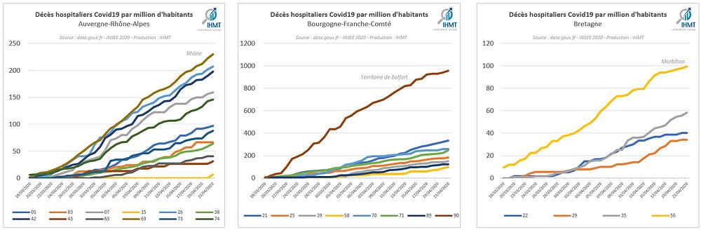 Décès hospitaliers par million d'habitants Auvergne-Rhône-Alpes, Bourgogne Franche Comté, Bretagne
