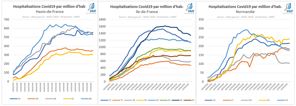 Hospitalisations Covid19 par million d'habitants, Hauts de France, Ile de France, Normandie