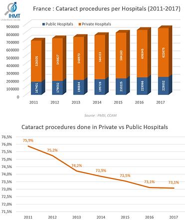 France_Cataract_Hospitals_Historical.png