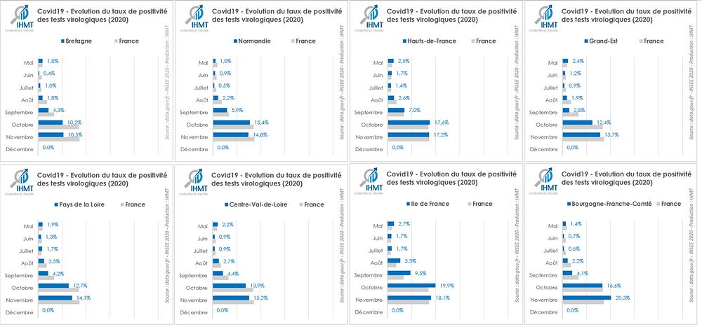 Covid19 : Evolution du taux de positivité des tests virologiques par région (France, 2020)