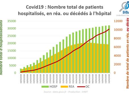 France 14/04/2020 : Bilan Covid19 à l'hôpital, par région