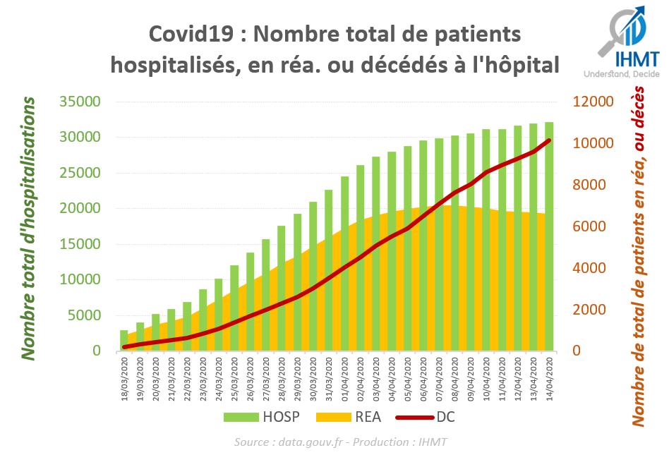 Covid19: Nombre total de patients hosptalisés, en réa, ou décédés à l'hôpital